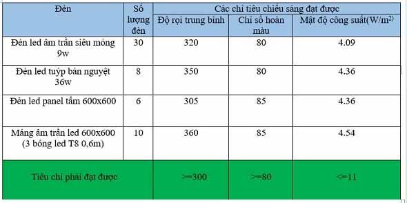bang-tinh-so-bong-den-van-phong